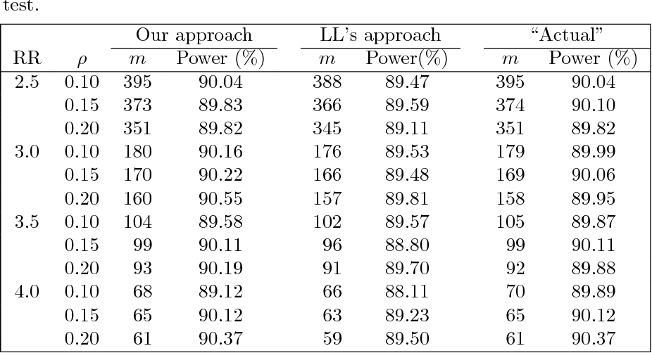 PDF] Power and Sample Size Calculations for Generalized