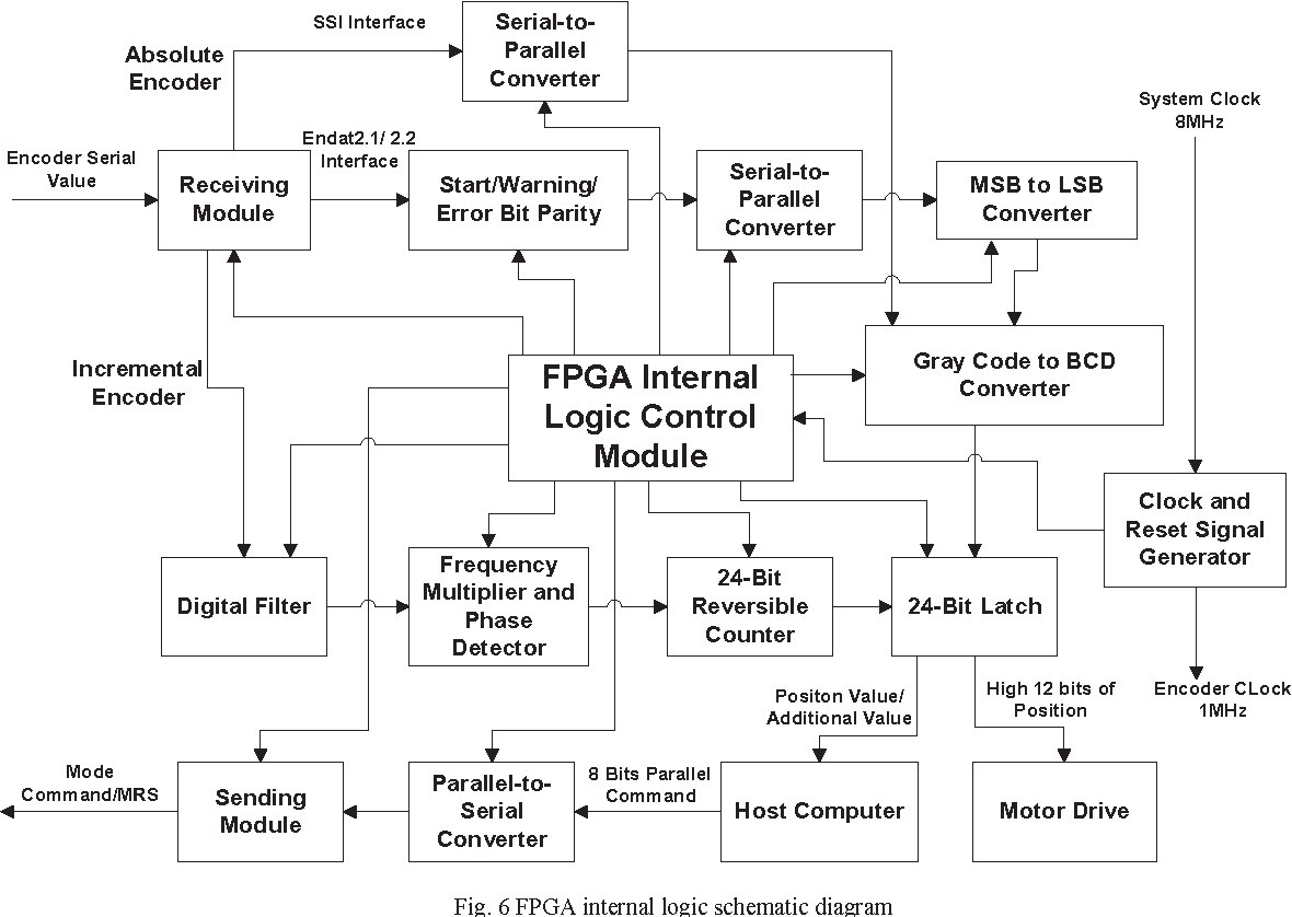 The Design And Implementation Of Universal Interface Circuit For 4 2 Encoder Logic Diagram Photoelectric Semantic Scholar