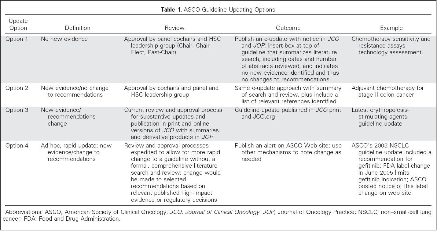 American Society of Clinical Oncology clinical practice