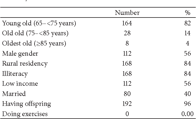 PDF] Mental Health Problems and Sociodemographic Correlates
