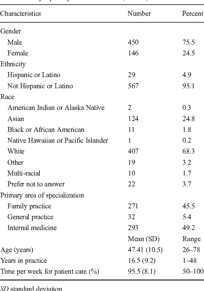 Table 2 From Randomized Study Of Placebo And Framing Information In