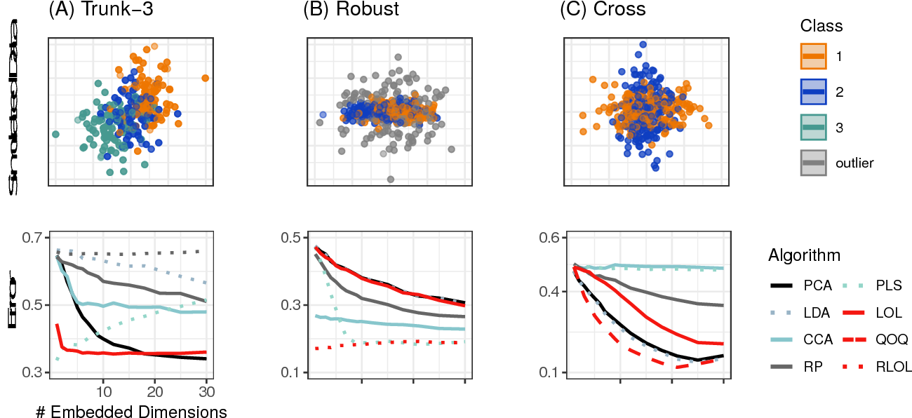 Figure 4 for Linear Optimal Low Rank Projection for High-Dimensional Multi-Class Data