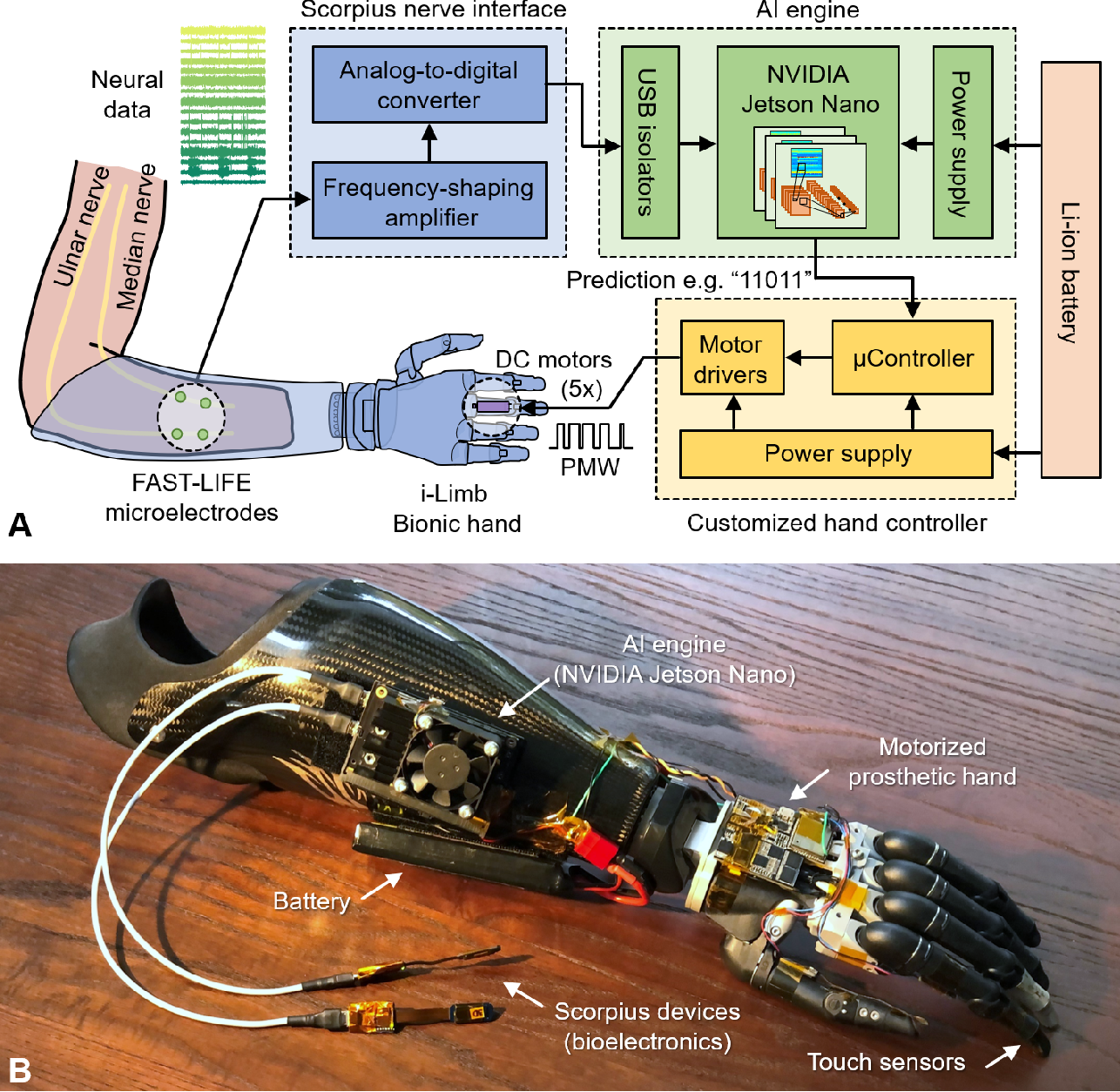 Figure 3 for A Portable, Self-Contained Neuroprosthetic Hand with Deep Learning-Based Finger Control