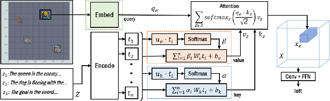 Figure 3 for Grounding Language to Entities and Dynamics for Generalization in Reinforcement Learning