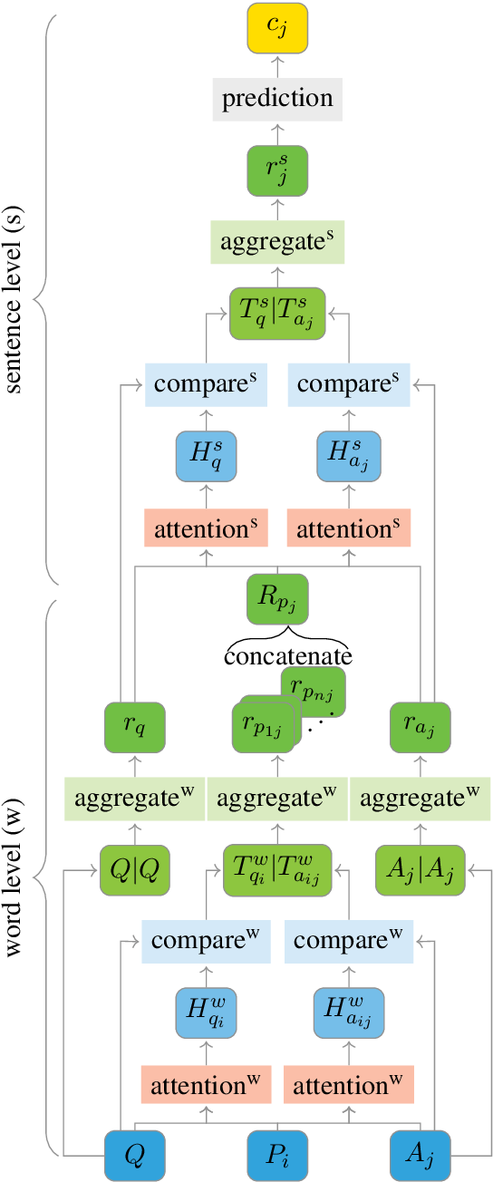 Figure 1 for Comparing Attention-based Convolutional and Recurrent Neural Networks: Success and Limitations in Machine Reading Comprehension