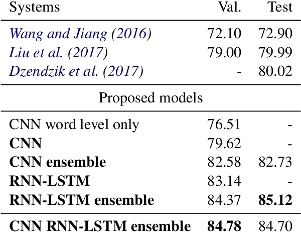 Figure 2 for Comparing Attention-based Convolutional and Recurrent Neural Networks: Success and Limitations in Machine Reading Comprehension