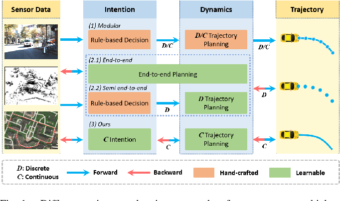 Figure 1 for Imitation Learning of Hierarchical Driving Model: from Continuous Intention to Continuous Trajectory