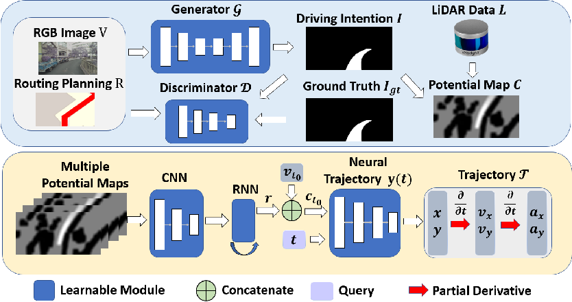 Figure 2 for Imitation Learning of Hierarchical Driving Model: from Continuous Intention to Continuous Trajectory