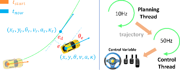 Figure 3 for Imitation Learning of Hierarchical Driving Model: from Continuous Intention to Continuous Trajectory