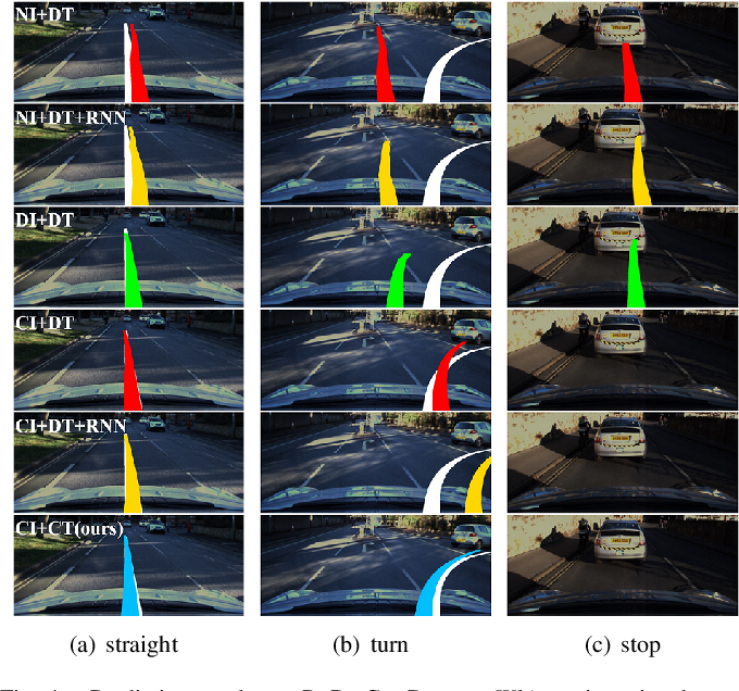 Figure 4 for Imitation Learning of Hierarchical Driving Model: from Continuous Intention to Continuous Trajectory