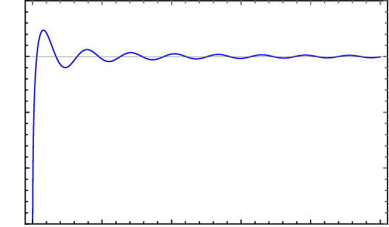 Figure 1 for Learning Mixtures of Linear Regressions in Subexponential Time via Fourier Moments
