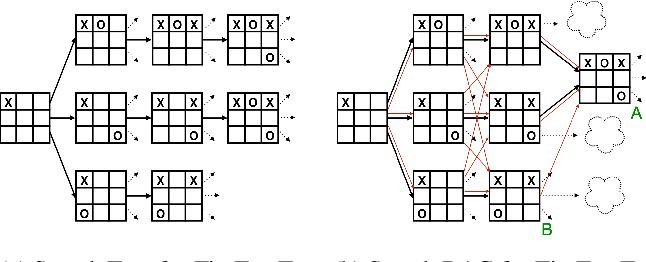 Figure 1 for Probabilistic DAG Search