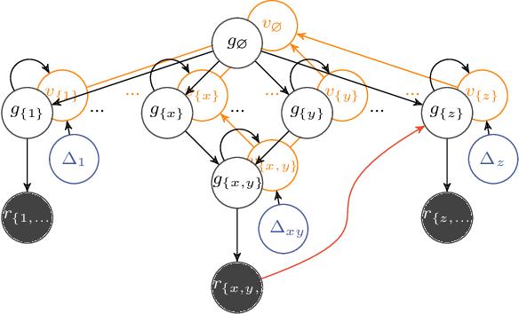 Figure 2 for Probabilistic DAG Search
