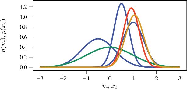Figure 3 for Probabilistic DAG Search