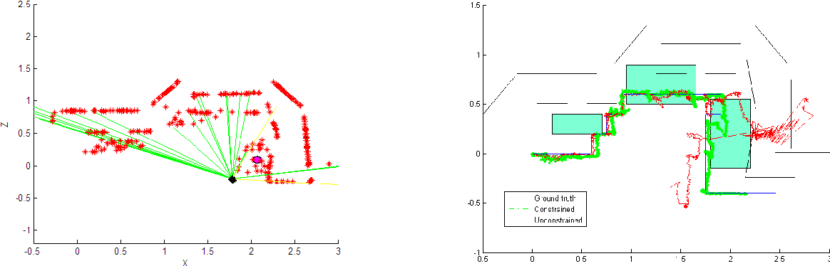 Fig. 2. Simulation results. a) Visualization of the resulting map provided by the constrained filter. b) Comparison of the camera paths generated by constrained and unconstrained filters.