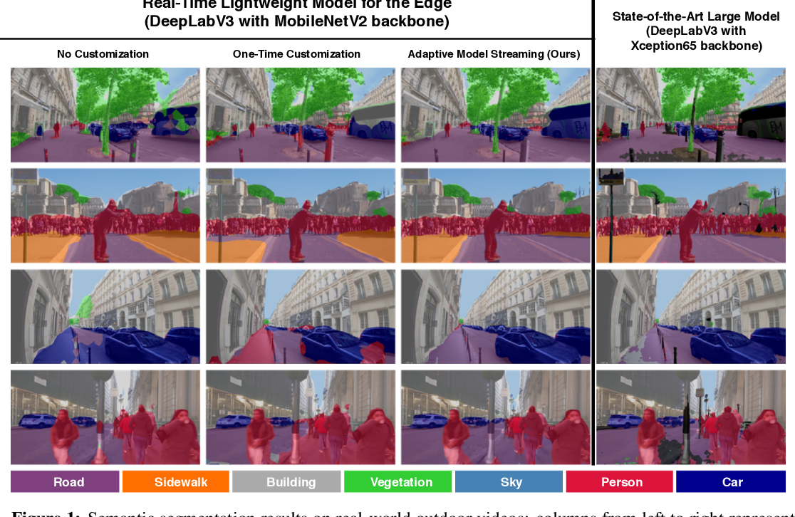 Figure 1 for Real-Time Video Inference on Edge Devices via Adaptive Model Streaming