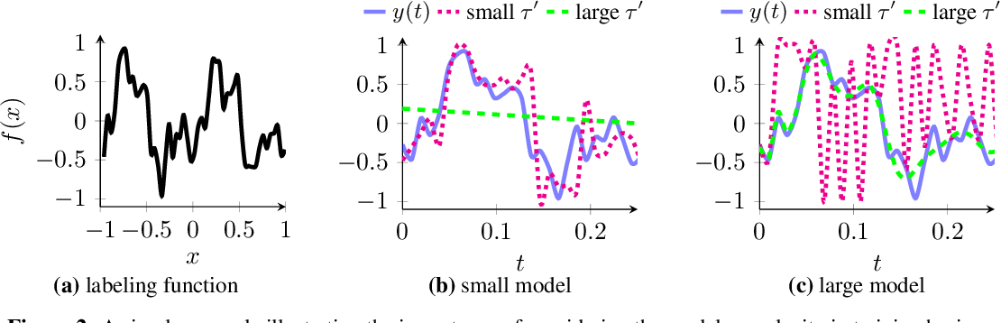 Figure 3 for Real-Time Video Inference on Edge Devices via Adaptive Model Streaming