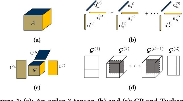 Figure 1 for 3U-EdgeAI: Ultra-Low Memory Training, Ultra-Low BitwidthQuantization, and Ultra-Low Latency Acceleration