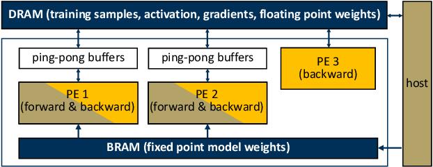 Figure 3 for 3U-EdgeAI: Ultra-Low Memory Training, Ultra-Low BitwidthQuantization, and Ultra-Low Latency Acceleration