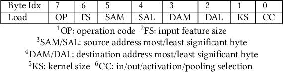 Figure 4 for 3U-EdgeAI: Ultra-Low Memory Training, Ultra-Low BitwidthQuantization, and Ultra-Low Latency Acceleration