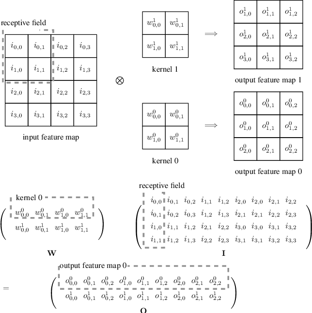 Figure 1 for Computation Error Analysis of Block Floating Point Arithmetic Oriented Convolution Neural Network Accelerator Design