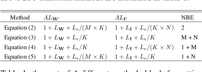 Figure 2 for Computation Error Analysis of Block Floating Point Arithmetic Oriented Convolution Neural Network Accelerator Design