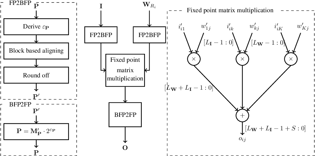 Figure 4 for Computation Error Analysis of Block Floating Point Arithmetic Oriented Convolution Neural Network Accelerator Design