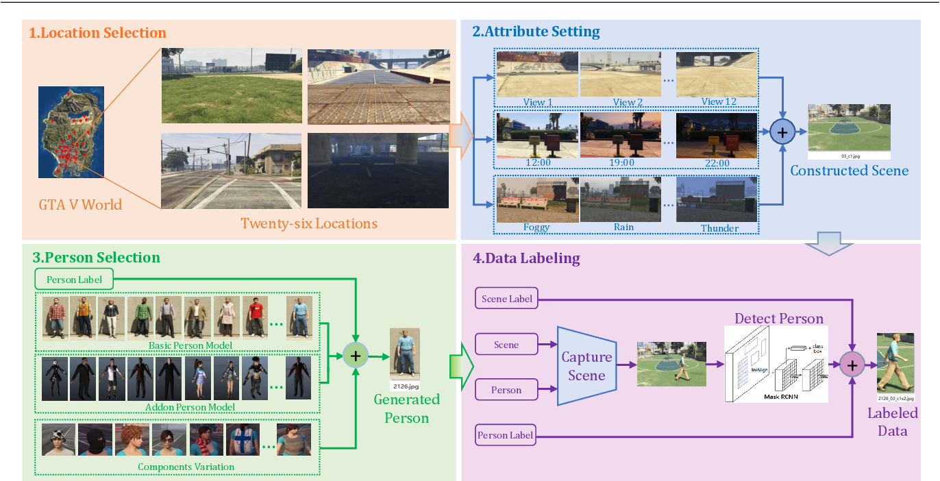 Figure 2 for Unsupervised Domain Adaptive Learning via Synthetic Data for Person Re-identification