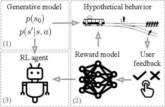 Figure 1 for Learning Human Objectives by Evaluating Hypothetical Behavior
