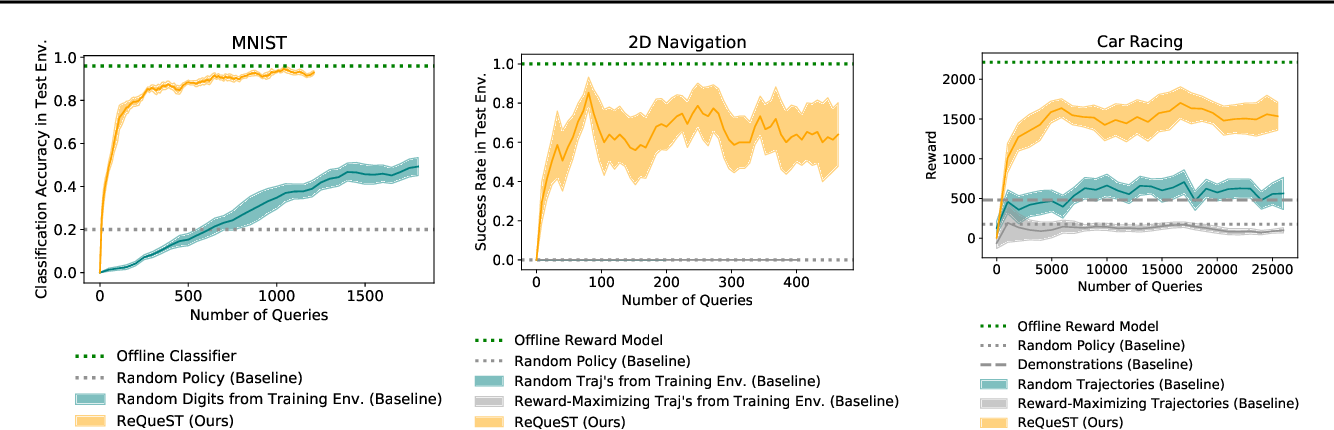 Figure 4 for Learning Human Objectives by Evaluating Hypothetical Behavior