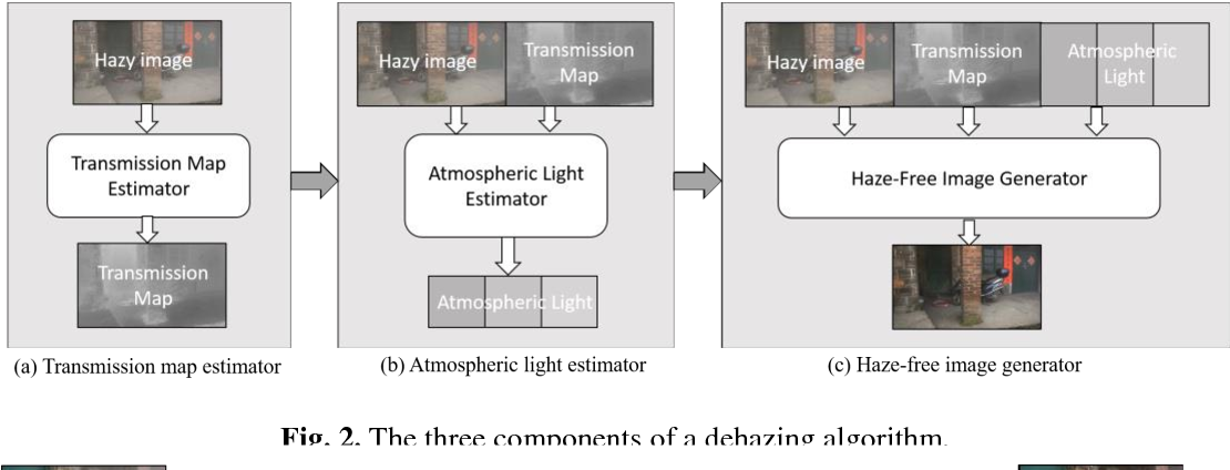 Figure 3 for Component-Based Distributed Framework for Coherent and Real-Time Video Dehazing