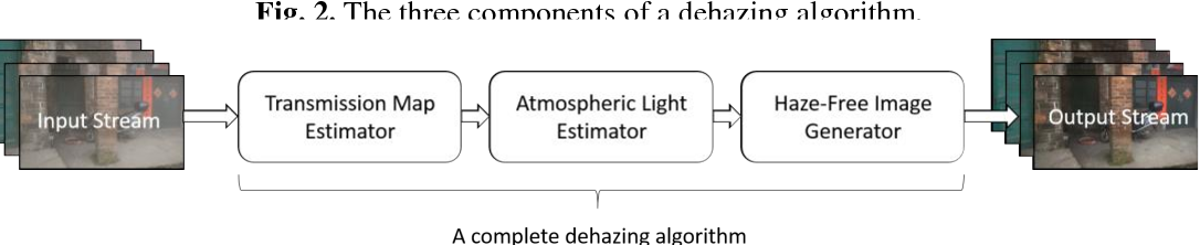 Figure 4 for Component-Based Distributed Framework for Coherent and Real-Time Video Dehazing