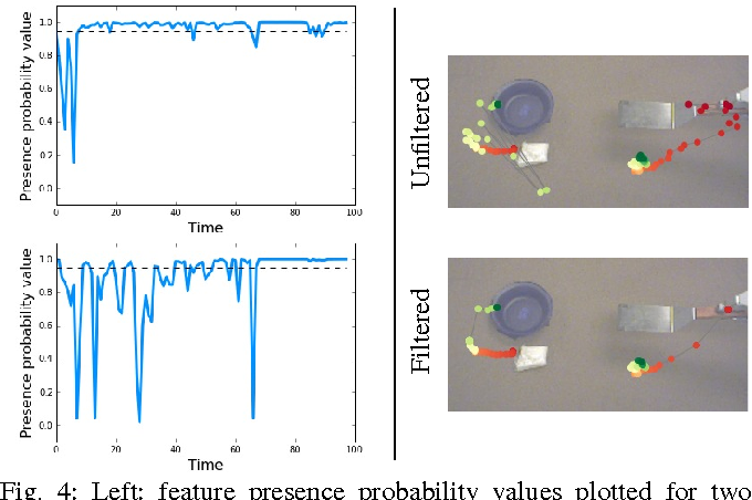 Figure 4 for Deep Spatial Autoencoders for Visuomotor Learning