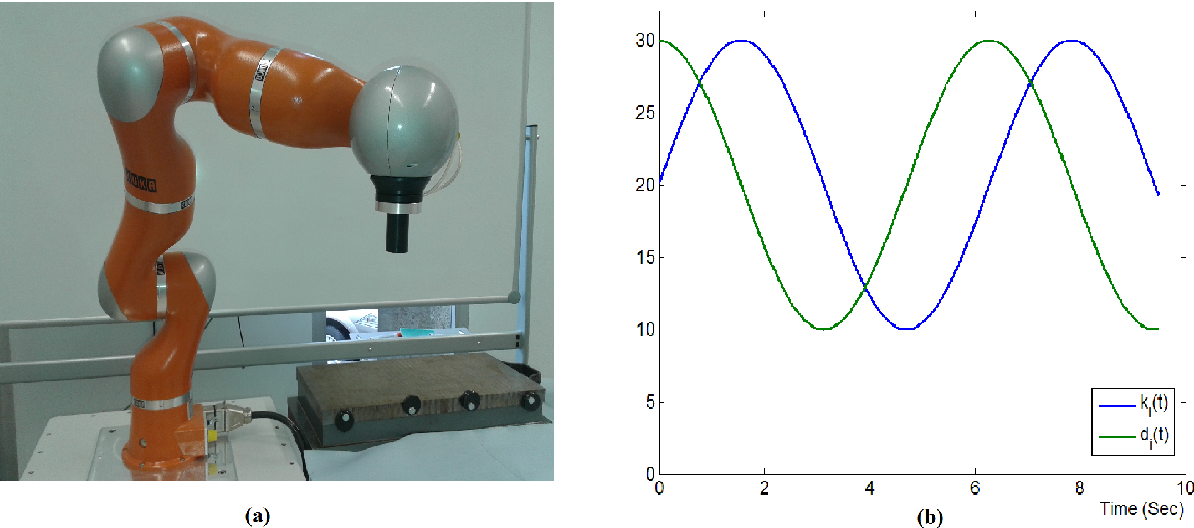 Figure 1: (a) KUKA Lightweight Robot (LWR); (b)The waveforms of the KUKA LWR ith joint stiffness (blue) and damping (green).