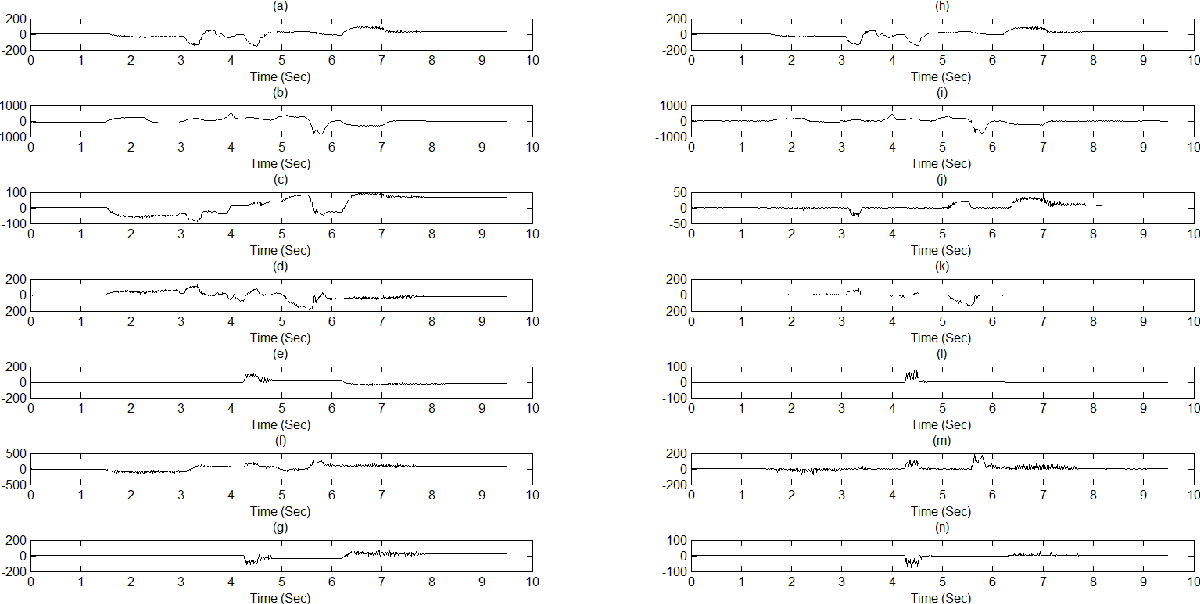 Figure 4: Joints filtered error and modified filtered error: (a)s1; (b) s2; (c) s3; (d) s4; (e) s5; (f) s6; (g) s7; (h) sε1; (i) sε2; (j) sε3; (k) sε4; (l) sε5; (m) sε6; (n) sε7;