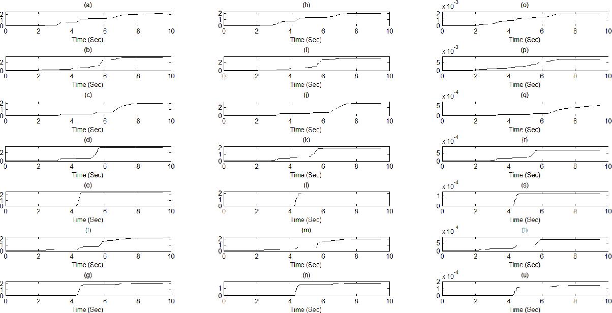 Figure 5: (a)ŵ1; (b) ŵ2; (c) ŵ3; (d) ŵ4 (e) ŵ5; (f) ŵ6; (g) ŵ7; (h) k̂u1; (i) k̂u2; (j) k̂u3; (k) k̂u4; (l) k̂u5; (m) k̂u6; (n) k̂u7; (o) d̂u1; (p) d̂u2; (q) d̂u3; (r) d̂u4; (s) d̂u5; (t) d̂u6; (u) d̂u7.