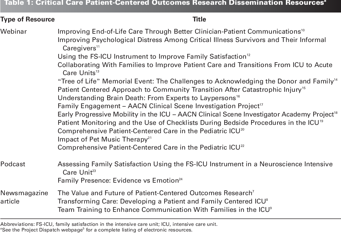 Promoting Patient- and Family-Centered Care in the Intensive Care