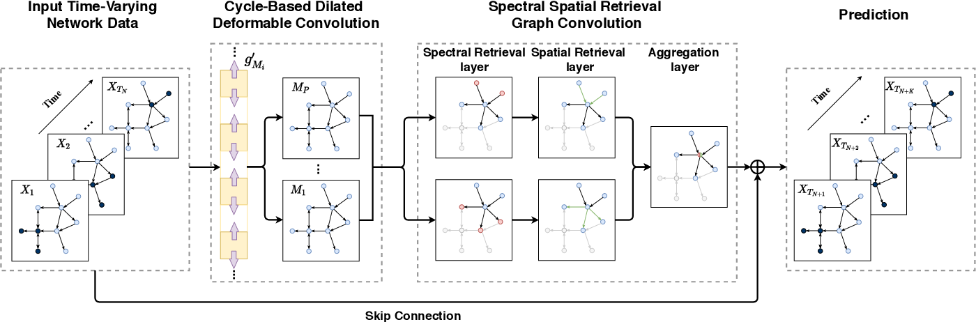 Figure 1 for TSSRGCN: Temporal Spectral Spatial Retrieval Graph Convolutional Network for Traffic Flow Forecasting