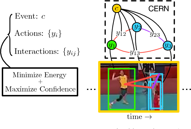 Figure 1 for CERN: Confidence-Energy Recurrent Network for Group Activity Recognition
