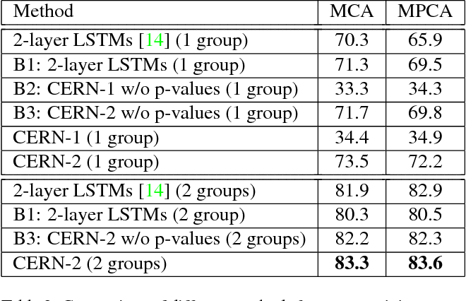 Figure 4 for CERN: Confidence-Energy Recurrent Network for Group Activity Recognition