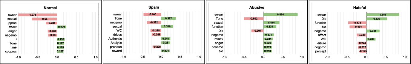 "Figure 2 for ""To Target or Not to Target"": Identification and Analysis of Abusive Text Using Ensemble of Classifiers"