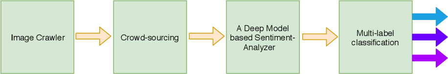 Figure 1 for Sentiment Analysis from Images of Natural Disasters