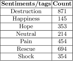 Figure 2 for Sentiment Analysis from Images of Natural Disasters