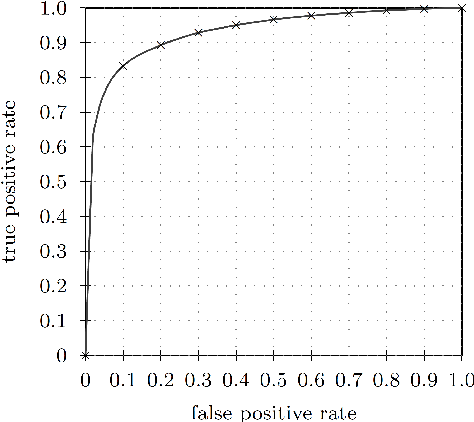 Efficient update of the covariance matrix inverse in