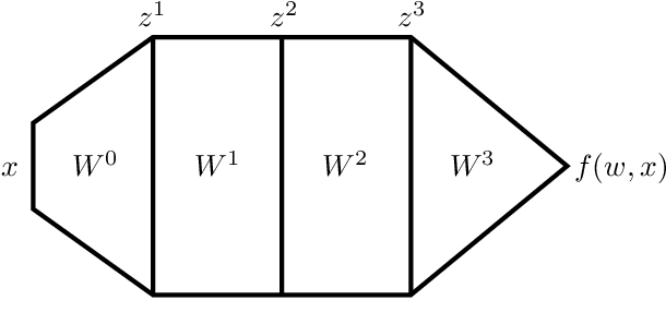Figure 4 for Disentangling feature and lazy learning in deep neural networks: an empirical study