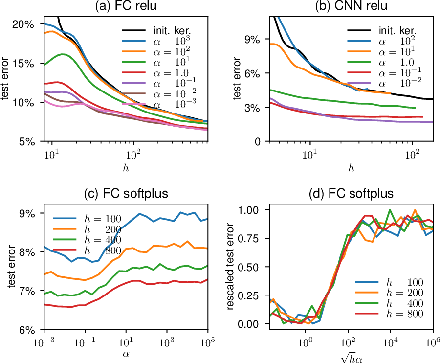 Figure 1 for Disentangling feature and lazy learning in deep neural networks: an empirical study