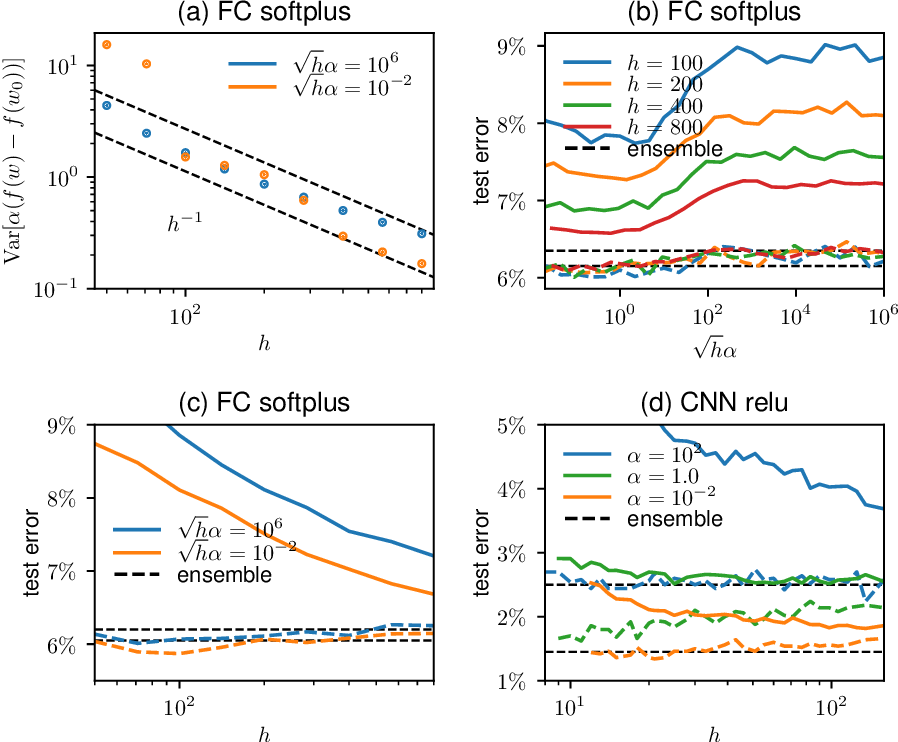 Figure 2 for Disentangling feature and lazy learning in deep neural networks: an empirical study