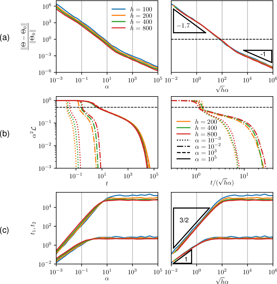 Figure 3 for Disentangling feature and lazy learning in deep neural networks: an empirical study