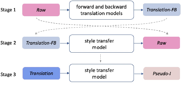 Figure 2 for It is Not as Good as You Think! Evaluating Simultaneous Machine Translation on Interpretation Data