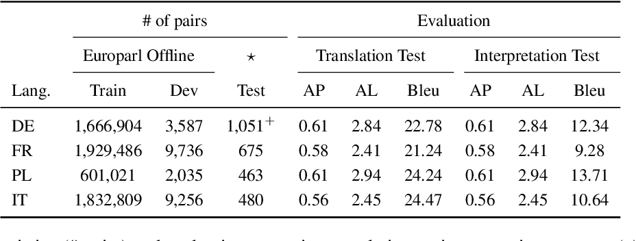 Figure 3 for It is Not as Good as You Think! Evaluating Simultaneous Machine Translation on Interpretation Data